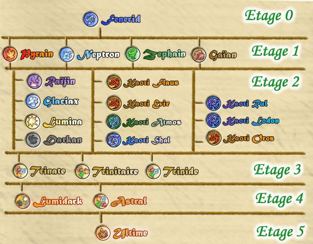 [Démo dispo] A-RPG, Kiro'o Tales: AURION Arbre_aurionique-175f4d8